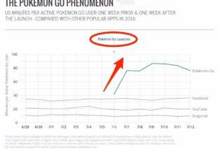Gli utenti passano più tempo su Pokémon GO che su Facebook e Snapchat