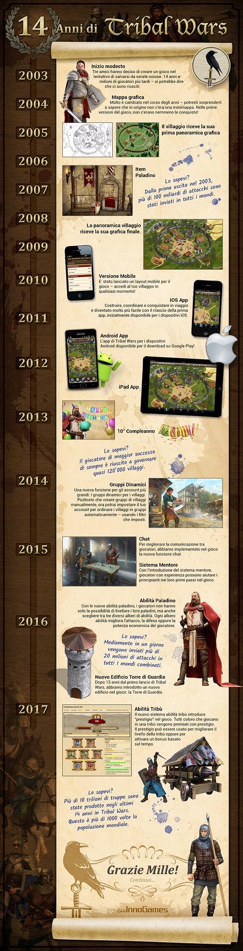 14 anni Tribal Wars