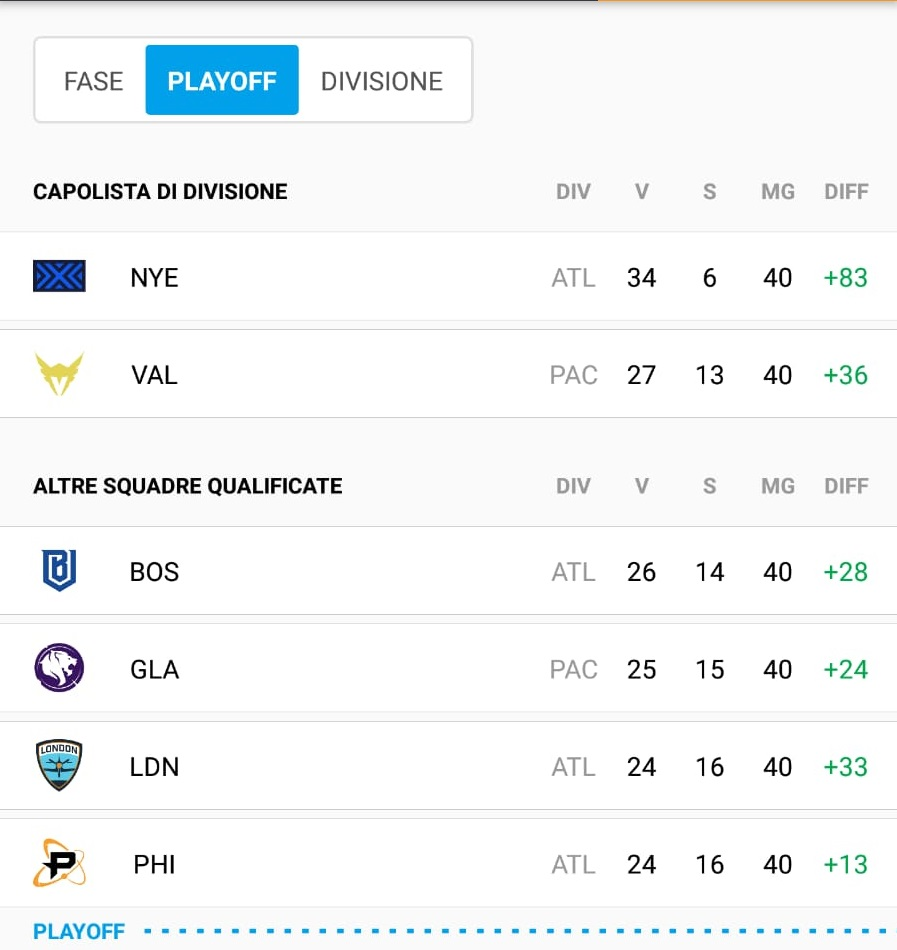 Classifica Overwatch League