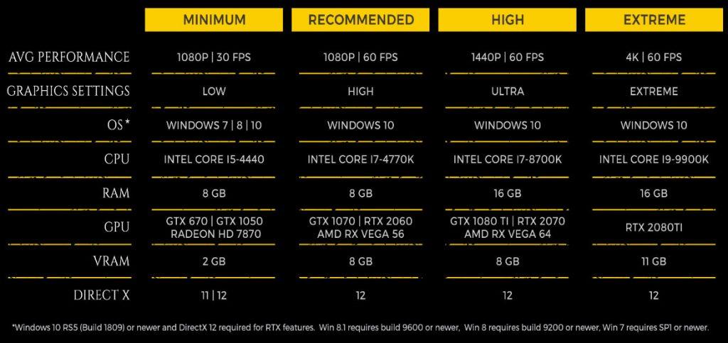 Metro Exodus requisiti PC completi