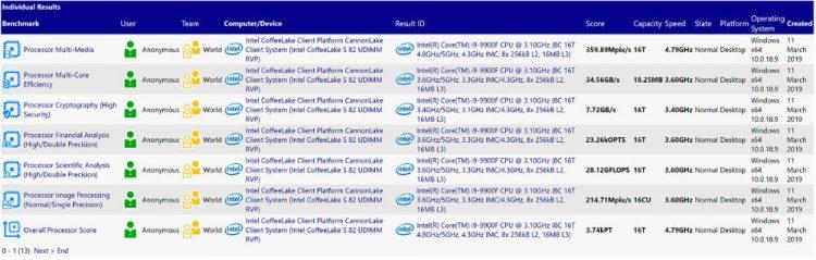 Intel 9900F SiSoft benchmark