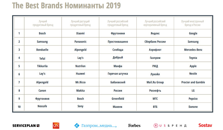 Xiaomi Best Growth Brand 2018