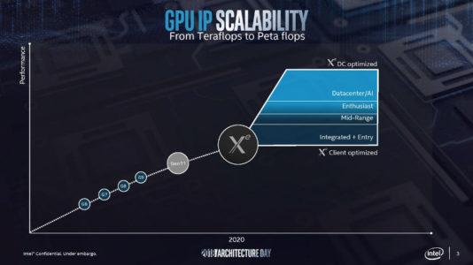 Xe-GPU Intel corteggia Samsung