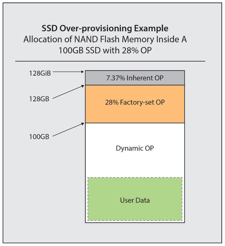 Consumo SSD mito e realta