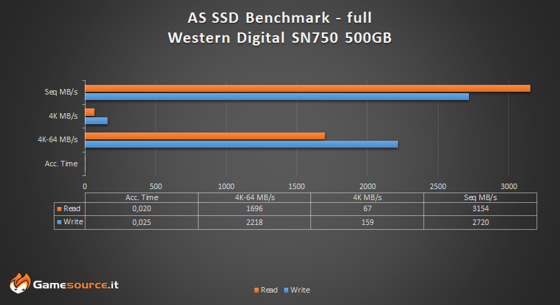 Western Digital SN750 SSD AS SSD