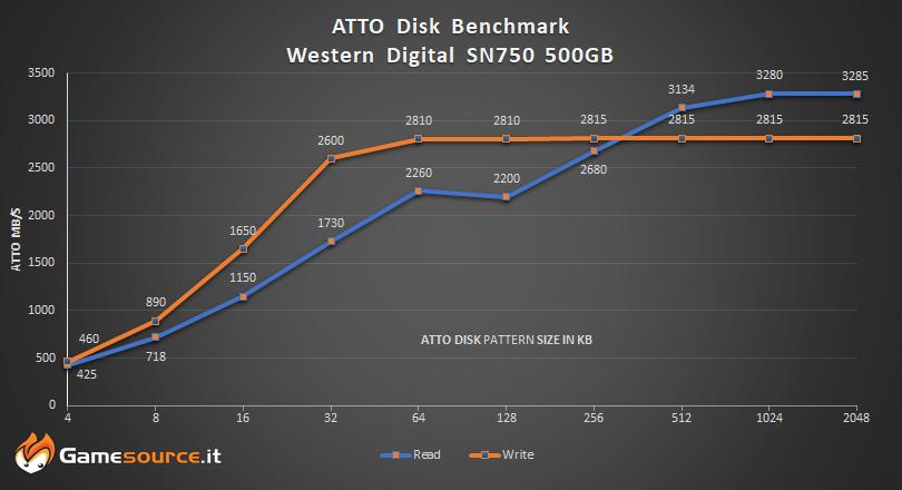 SN750 Western Digital SSD