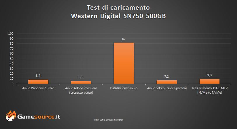 SN750 Western Digital SSD M.2 NVMe