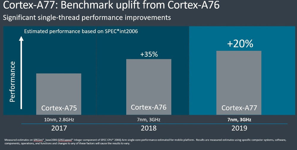 Arm nuova CPU e GPU