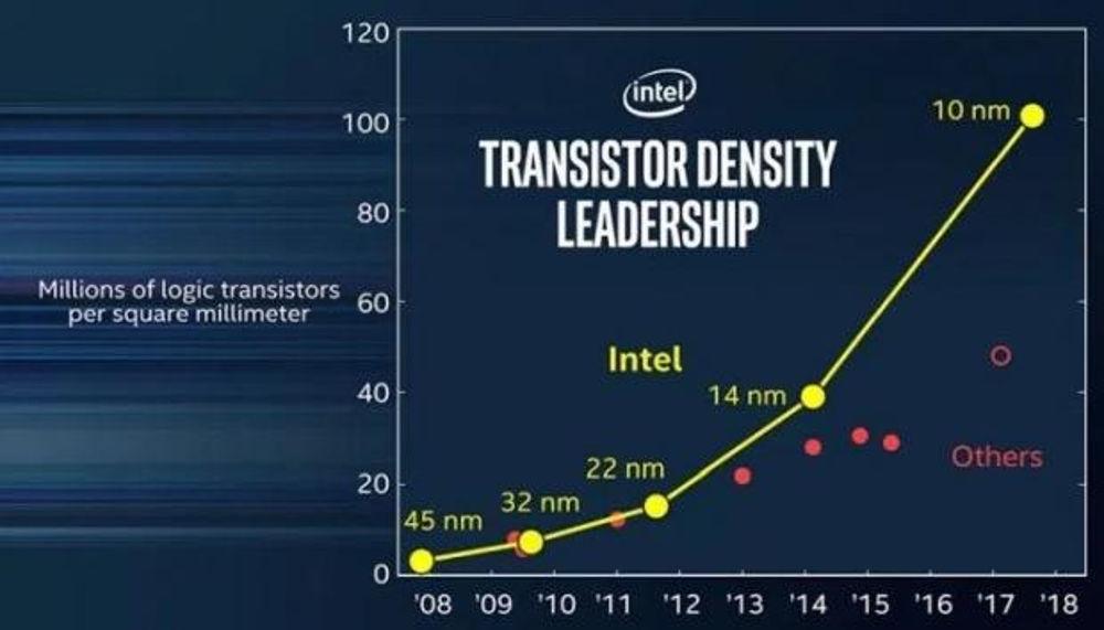 Intel integrated graphics AMD
