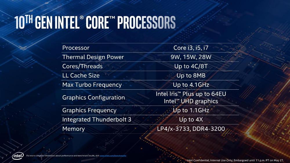 Intel Ice Lake core processor