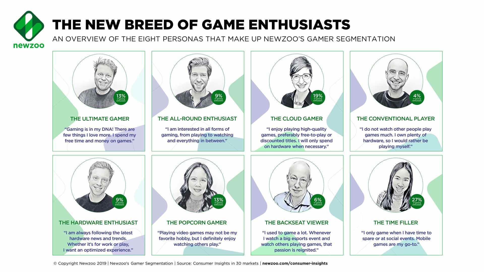 Categorie di gamer
