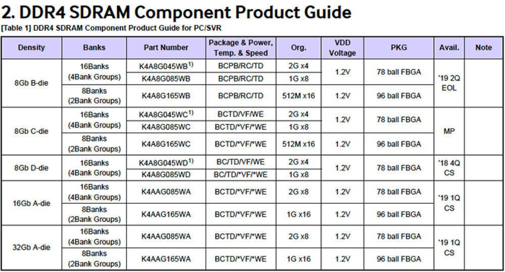 Samsung DD4 da 32Gb
