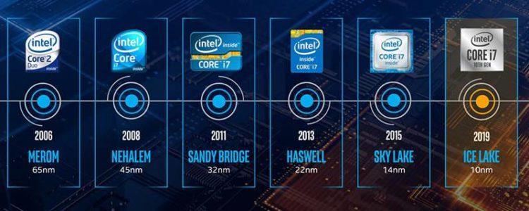 Cronologia delle famiglie di processori intel.