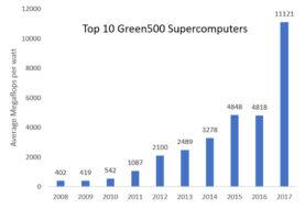 Nvidia CUDA e Arm - Verso il computing exascale