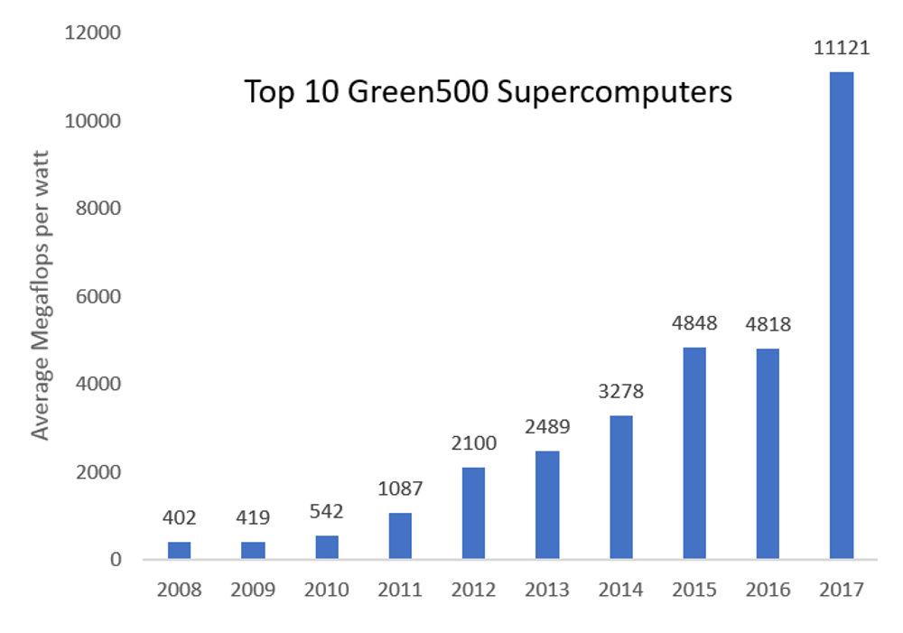 Green500 list