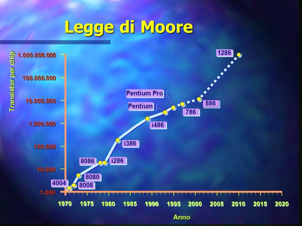 fine della legge di Moore