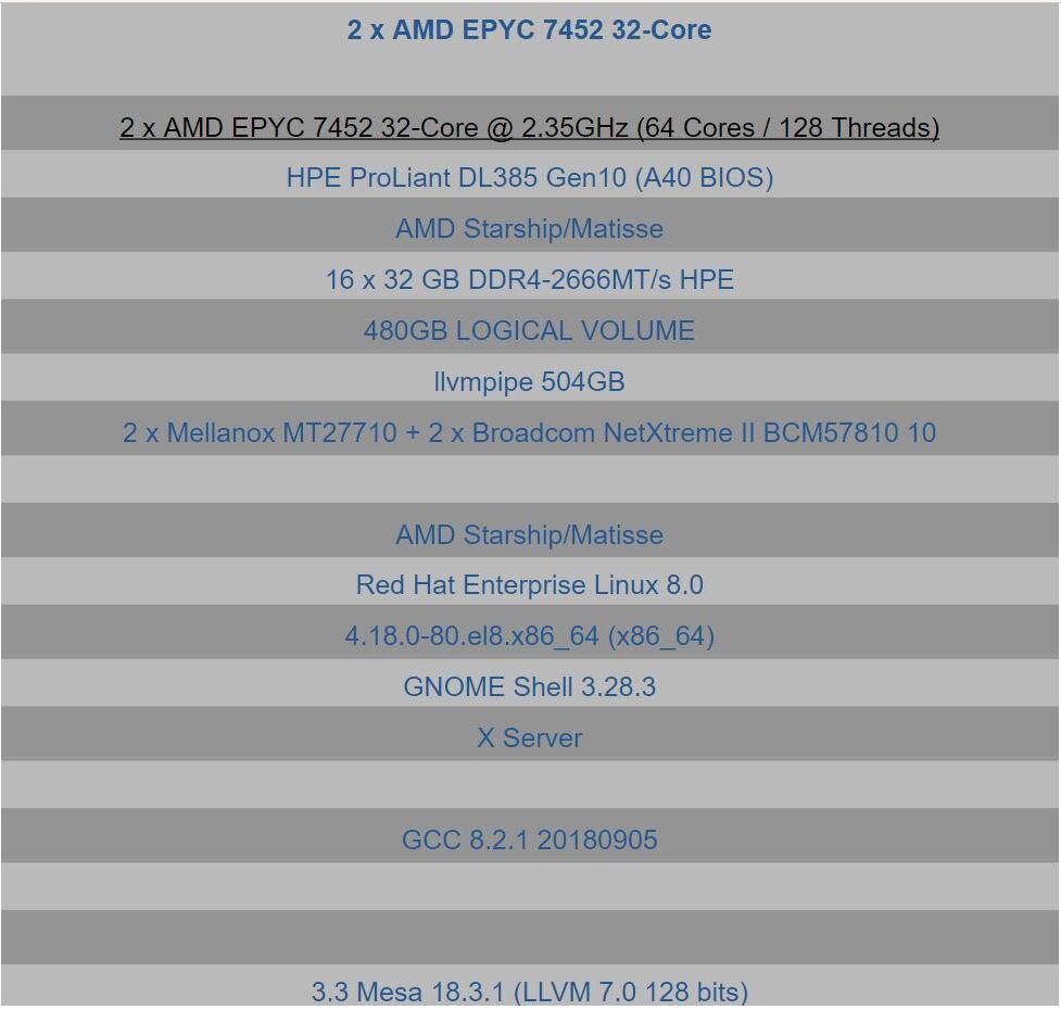 AMD Zen2 Rome