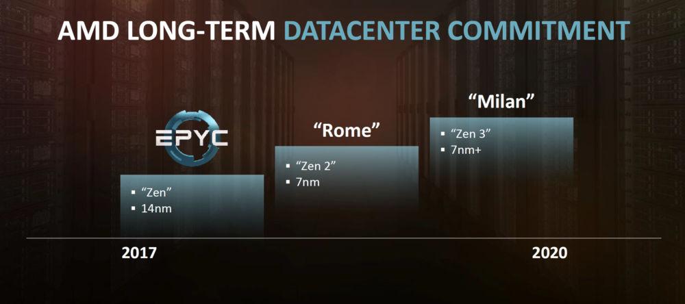 AMD Epyx 7452 Rome