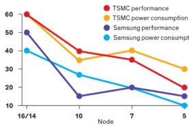 Un altro passo verso la fine della legge di Moore