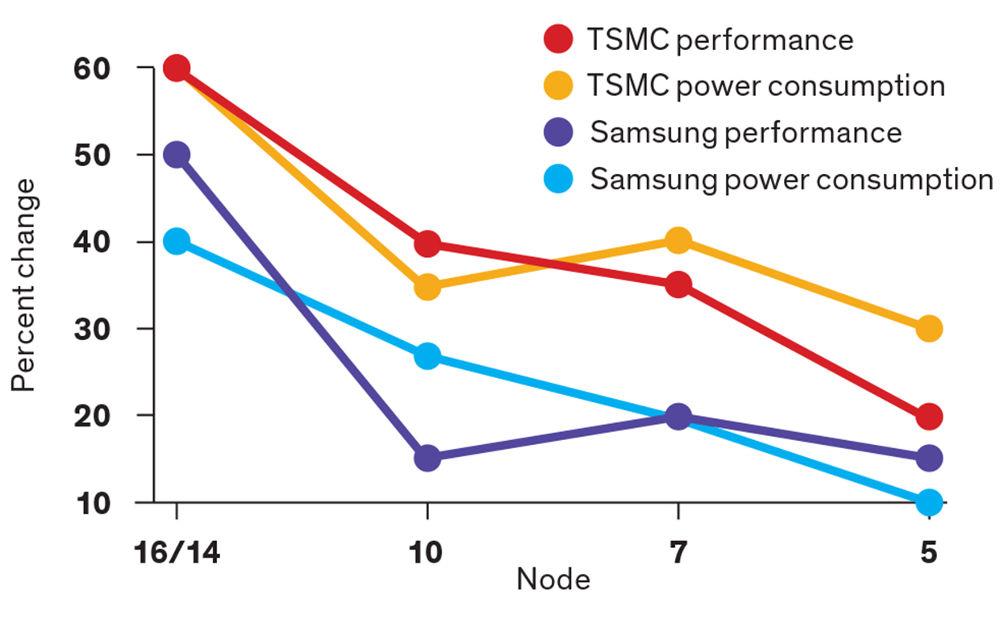 TSMC and Samsung 5nm tech