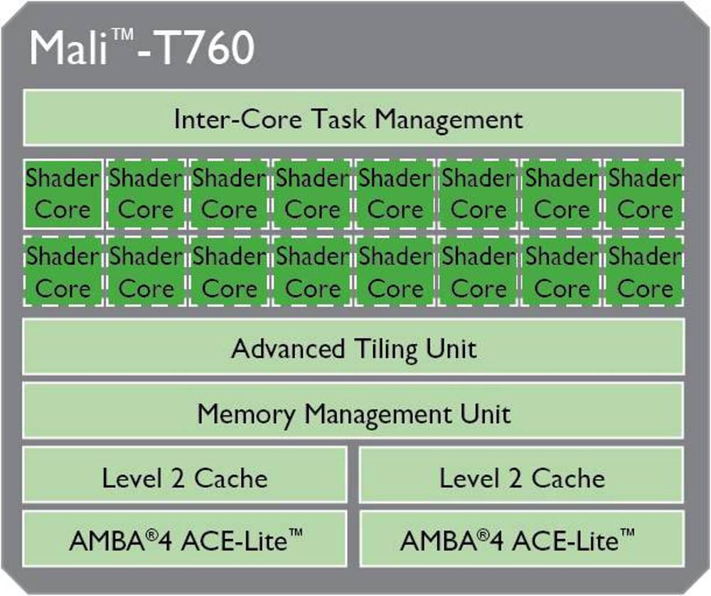 GPU MALI 7xx