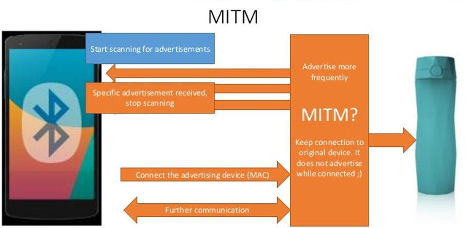 MITM Bluetooth exploit