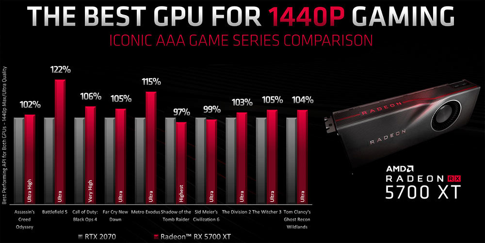 Radeon 5700 X