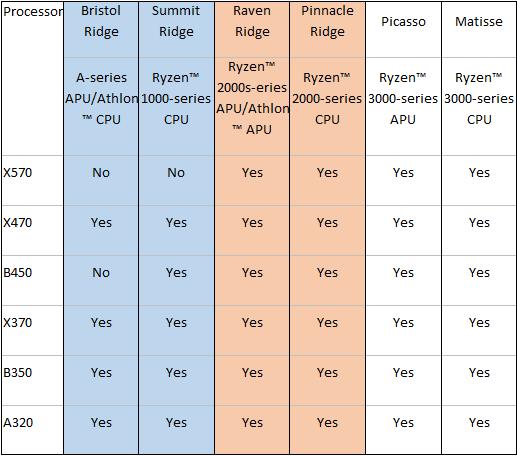 ASUS garantisce pieno supporto alle ultime CPU AMD