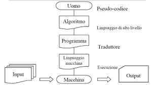 algortimi
