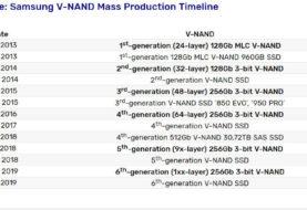 Samsung Lancio SSD 3D V-NAND di sesta generazione