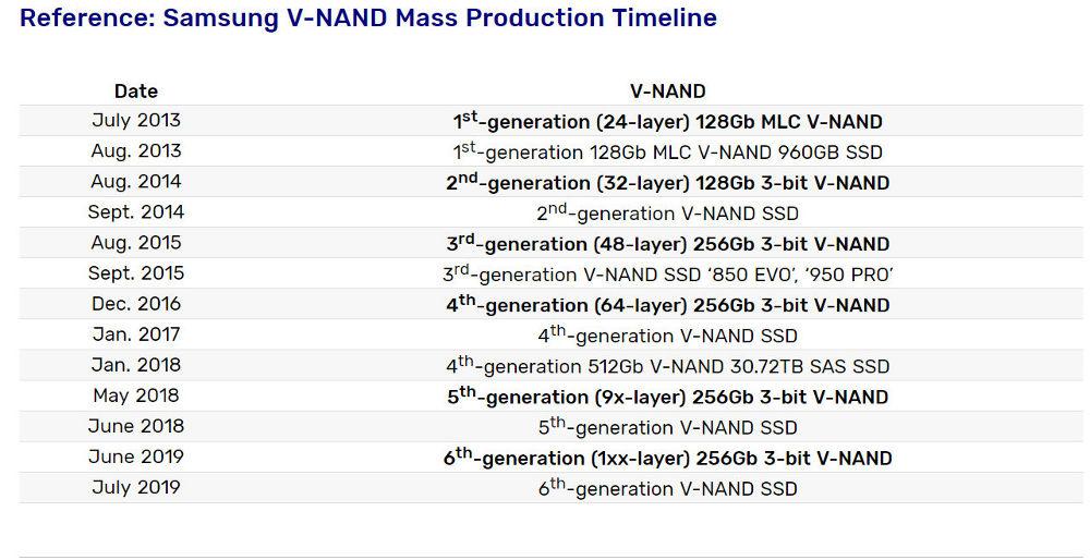 Samsung presenta nuovo SSD