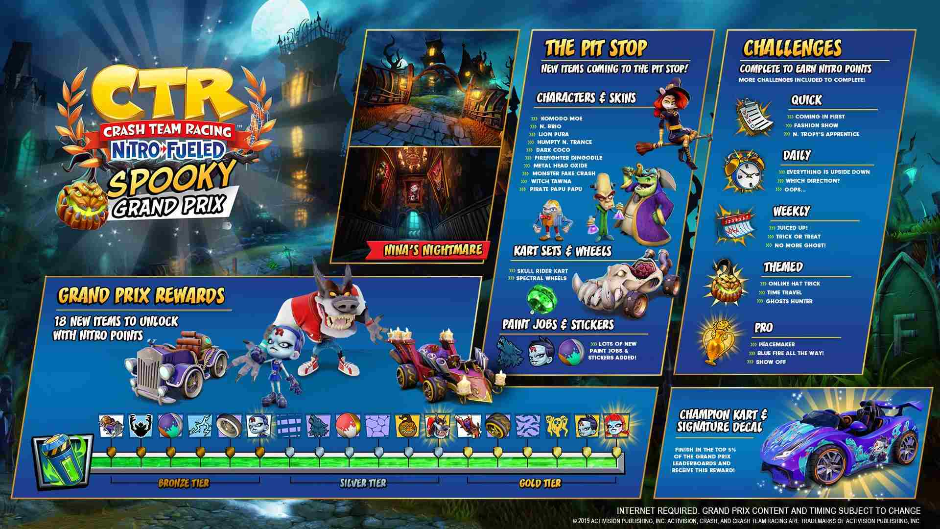 CTR Nitro Fueled roadmap GP Halloween