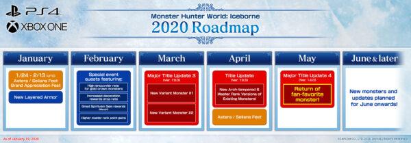 Monster Hunter: World Iceborne contenuti