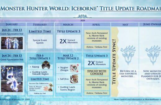 Monster Hunter World: Iceborne: Rivelati i contenuti del 2020