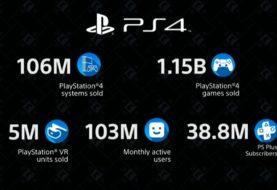 CES 2020, PS4 festeggia 106 milioni di unità vendute