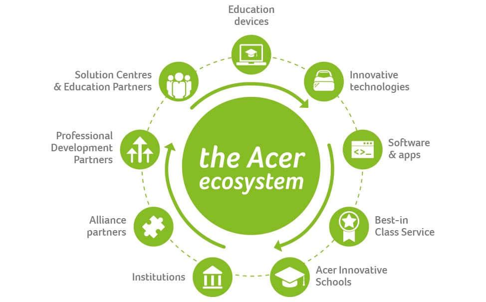 Didattica online Acer for Education