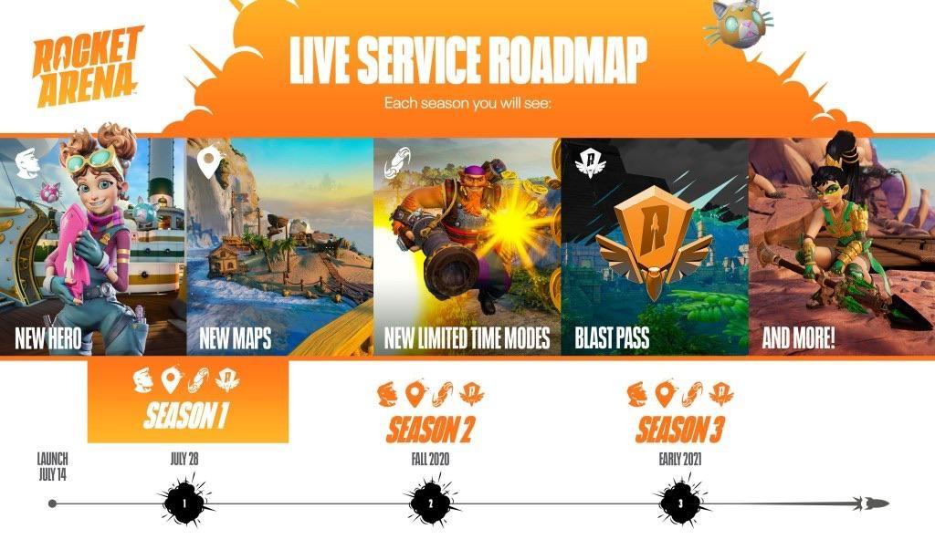 roadmap rocket arena