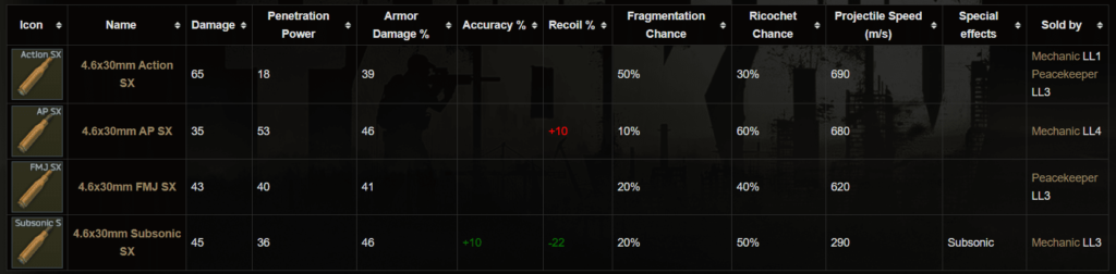 Escape from Tarkov 4.6x30mm HK