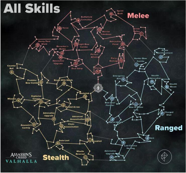 Valhalla skill tree