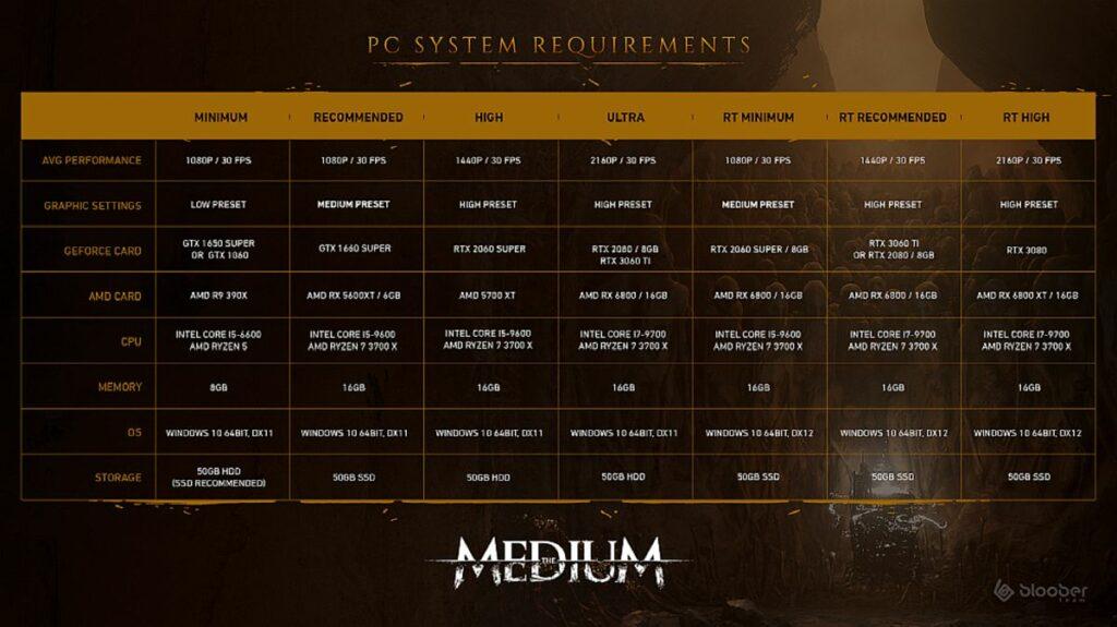 The Medium requisiti PC