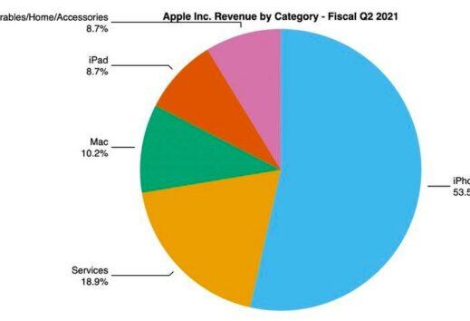 Apple: risultati finanziari si impennano del 54%